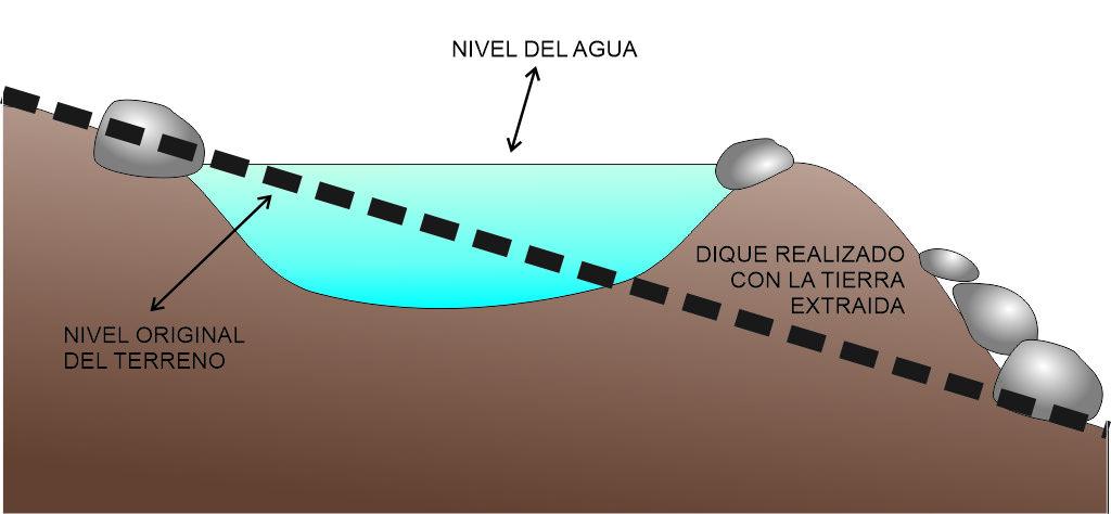 Detalle de como hacer un estanque en un terreno con desnivel